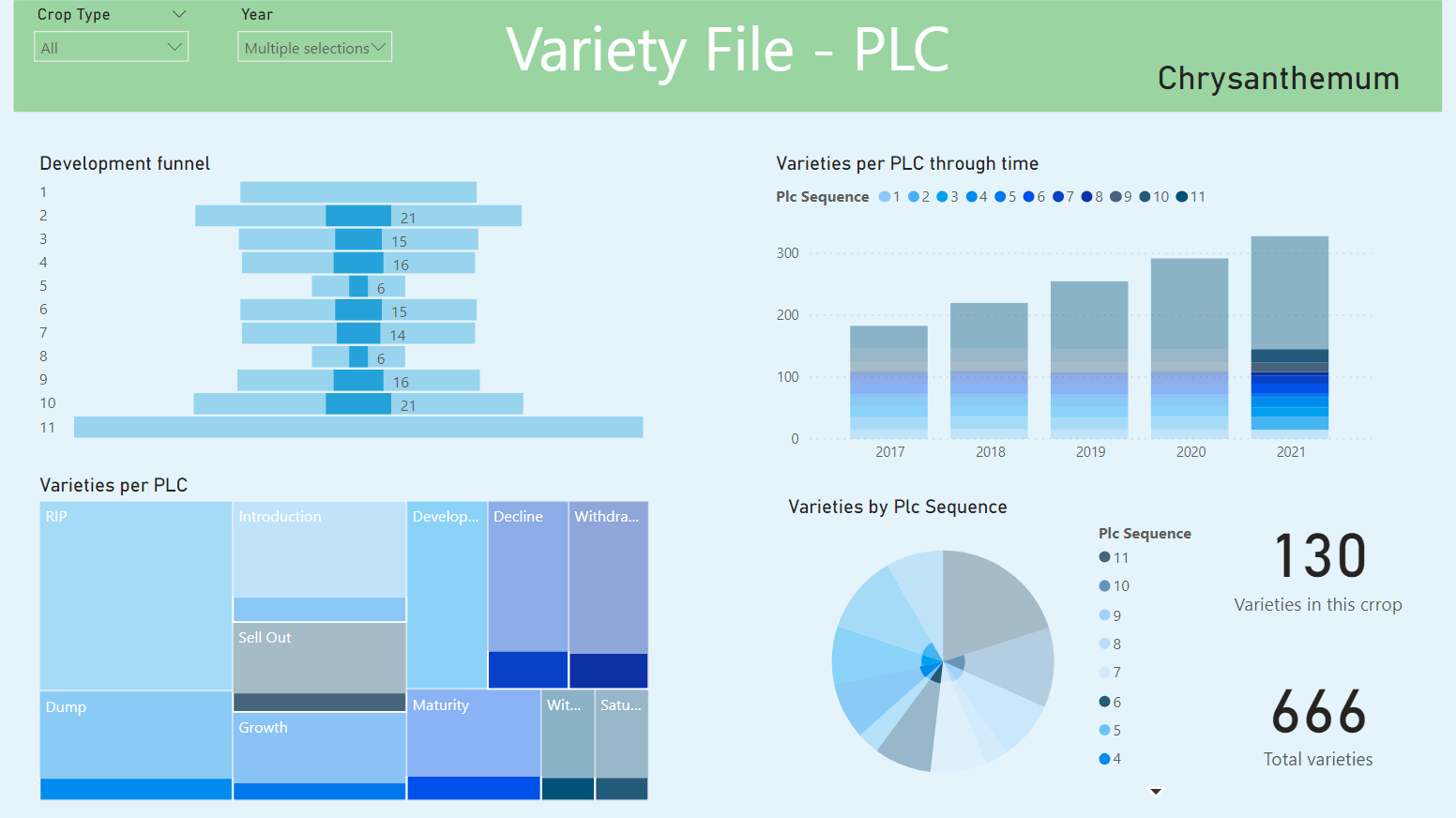 PLC Dashboard overview varieties plant breeding