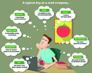 Product portfolio manage varieties