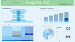 PLC Dashboard overview varieties plant breeding
